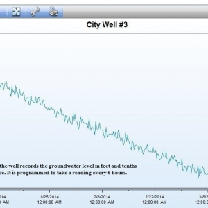 City Well screenshot w-axis labels.DN9K0